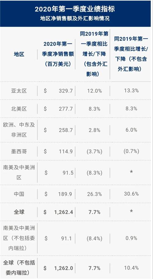 康宝莱中国区强势复苏,受到市场积极肯定