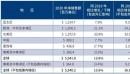 康宝莱2020财年业绩创历史新高